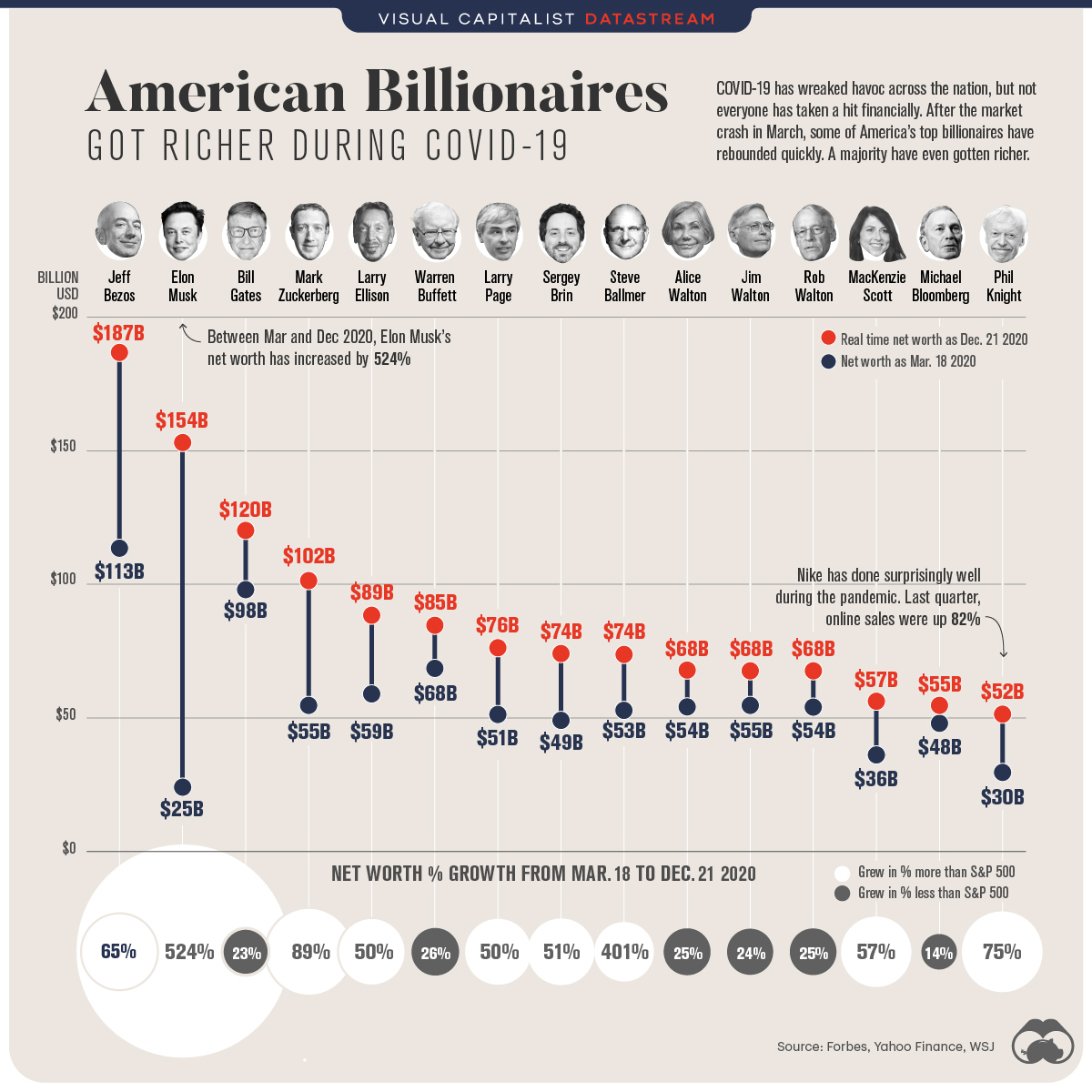 Chart demonstrating billionaires getting richer during covid 19; Bezos jumped from 113 Billion in March 2020 to 187 Billion in Dec 2020