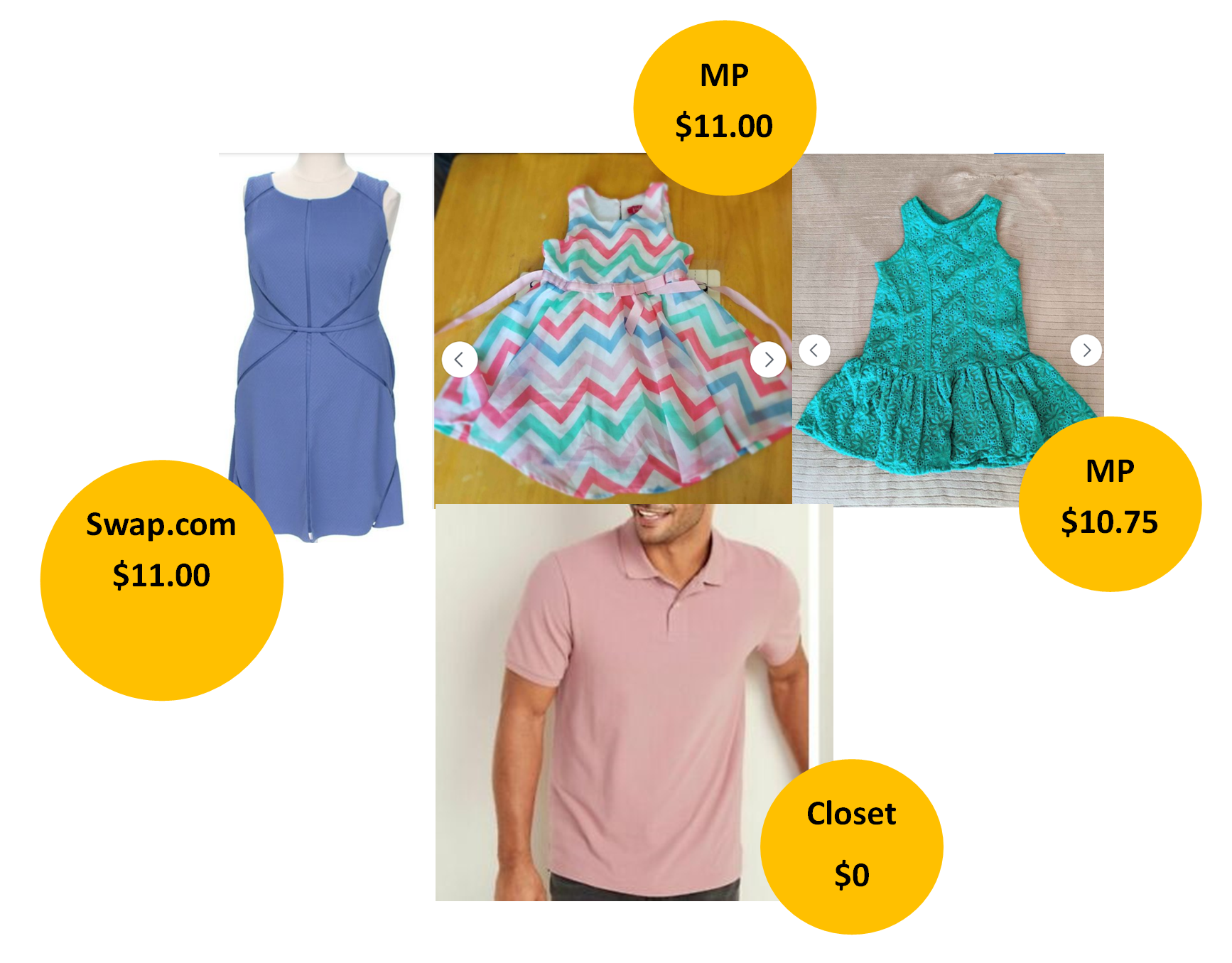 Collage of 4 photos and prices of Secondhand Sustainable Easter Clothes, including a periwinkle A line sleeveless dress for mom for $11.00, A multicolor chevron dress for daughter for 11.00, A green dress for daughter for $10.75 and a Pink polo for Dad for $0